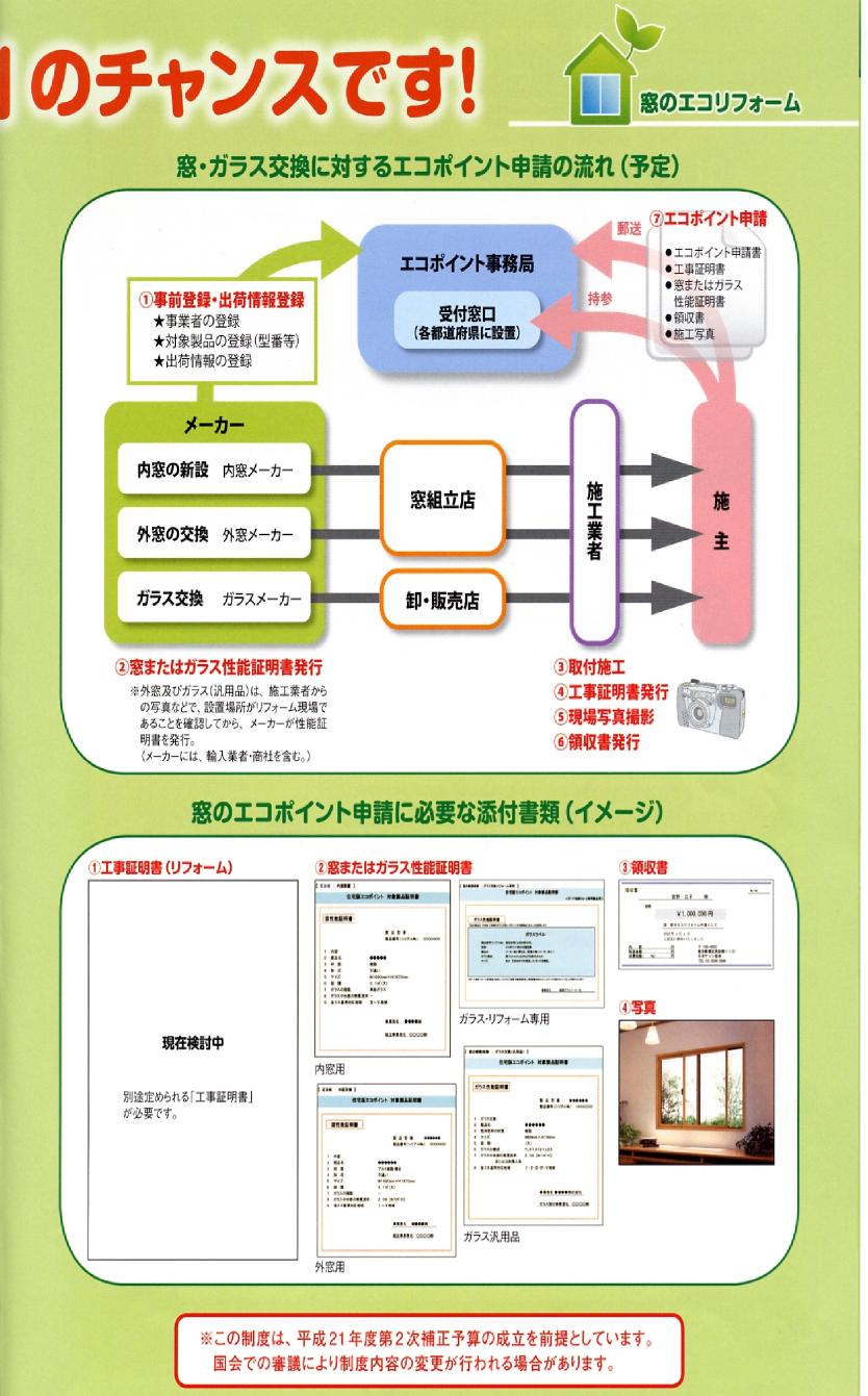 エコ ポイント 申請 方法